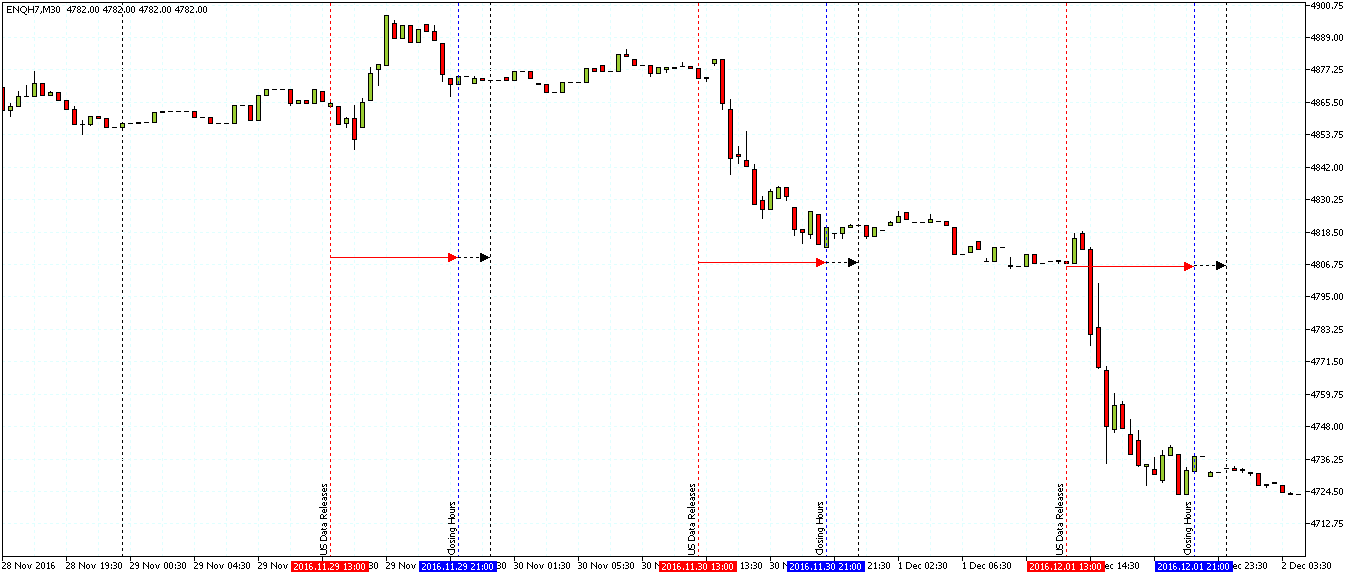 Nasdaq Futures Chart Showing the Volatility Picking up from the start of the U.S. data releases in closing hours
