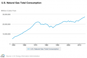 Natural Gas consumption (1950 – 2015)