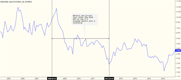 Natural Gas prices turn weaker between 2008 - 2012