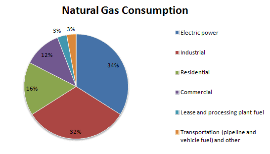Natural gas consumption (Source EIA)