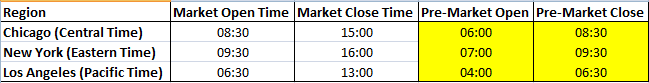How Well Do Pre-Market Futures Define the Day's Range?