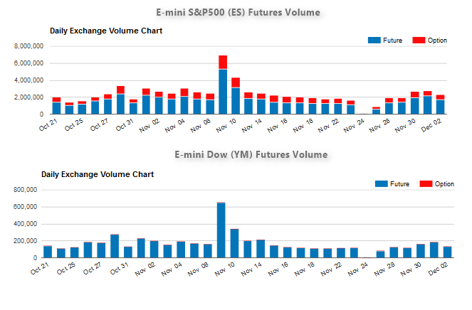 SP500 vs Dow Futures Trading Volume Comparison