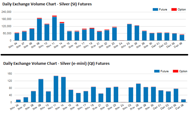 Silver Futures Comparison SI – QI Source - CME Group