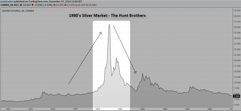 Silver futures market in 1980s