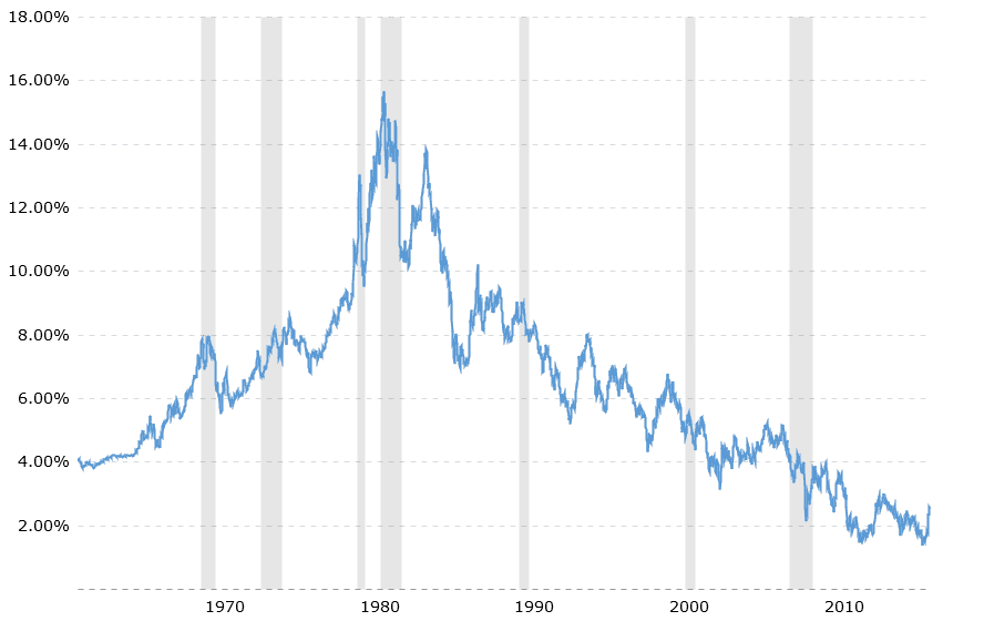 The U.S. 10-year Treasury Rate since 1962 (Source)