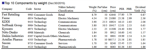 Top 10 components by weight on the Nikkei 225 Index