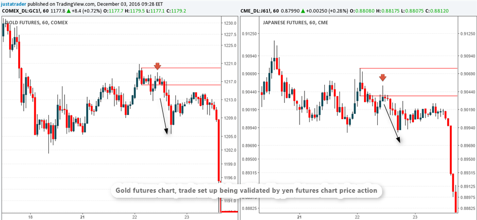 Trading Gold Futures Using Yen Futures Chart