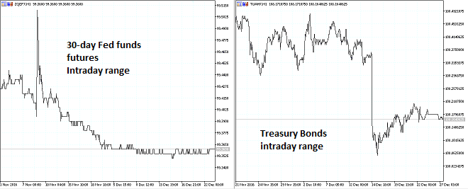 Trading range comparison of short term interest rates and T-Bond futures