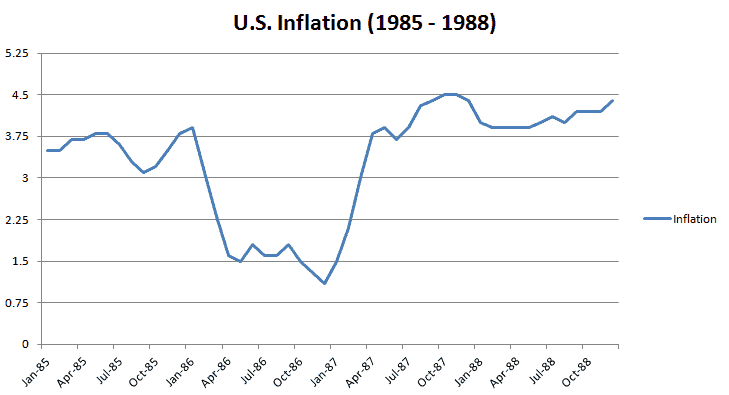 U.S. Inflation (1985 – 1988) Source - USInflationcalculator.com