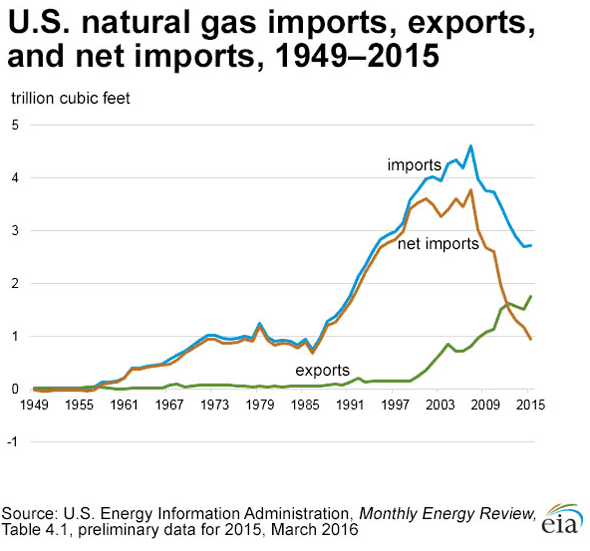 U.S. Natural gas imports and exports (Source EIA)