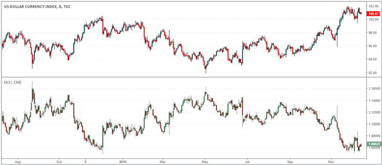U.S. dollar index (top) and Euro fx futures (bottom)
