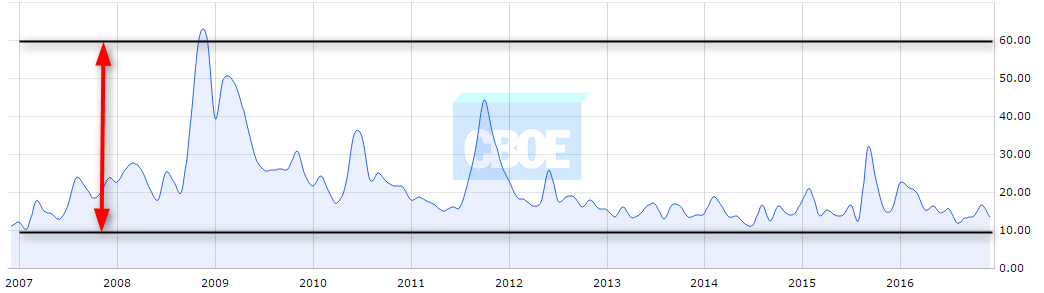VIX Futures Range 60 – 10 (10-year chart) Source CBOE