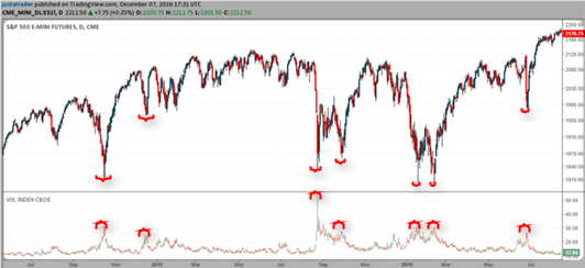 VIX Index and market bottoms in the S&P500 market
