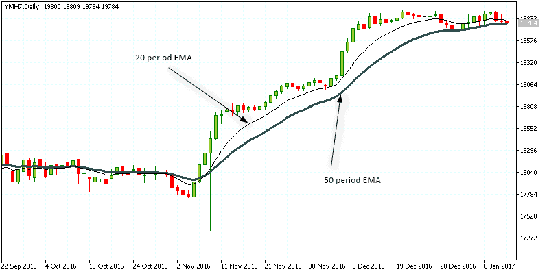 10 period and 20-period EMA on daily chart