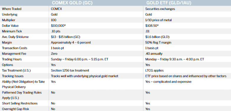 Comparison of Gold futures (GC) and Gold ETF (IAU)