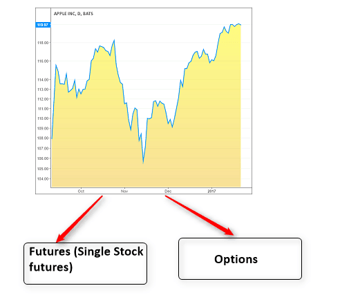 Trading of options and futures
