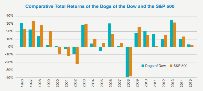 Dogs of the Dow comparative returns (Source - SunAmerica Asset Management, LLC, FactSetPortfolio Analytics)
