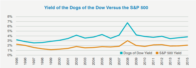 Dogs of the Dow yields vs. S&500 (Source - SunAmerica Asset Management, LLC, FactSetPortfolio Analytics)