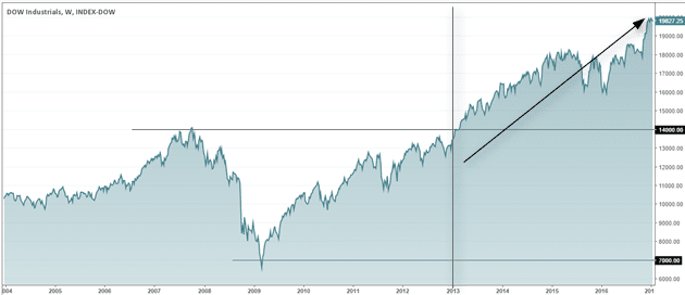 Dow Jones Industrials, recovery after nearly 4 hours from the bottom in 2009