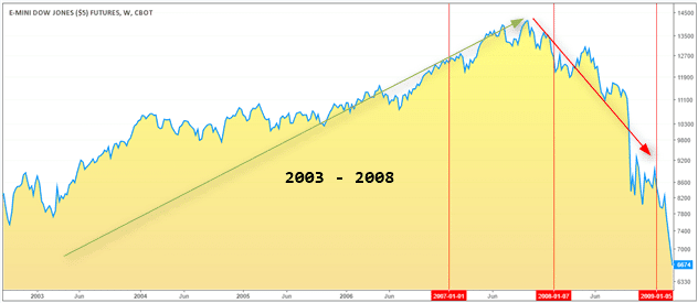 Dow Jones futures, bullish rally since 2003 - 2008