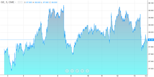 Eurodollar futures intraday chart