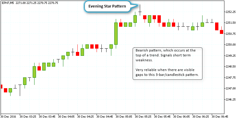 Evening star pattern on a 5-minute E-mini S&P500 chart
