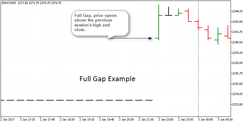 Example of full gap