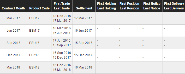 Futures Contracts First and Last Trade Date example