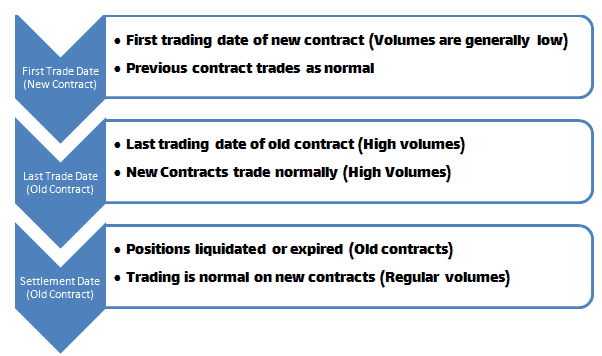 Futures Contracts Rollover - Trading Cycle