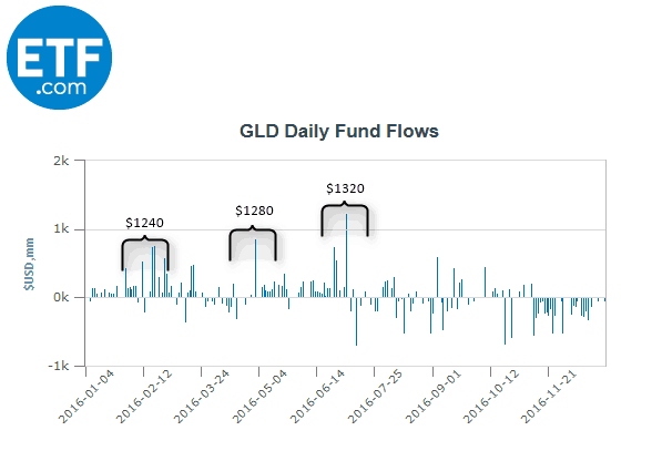 GLD ETF Fund flows (Source - ETF)