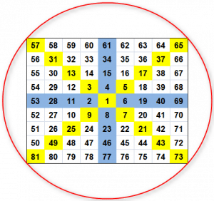 Gann Square of nine with the circle, introducing angles and degrees