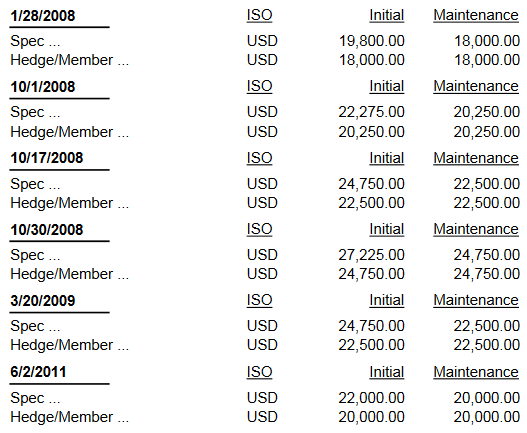 Historical margin requirement changes (Source - CME Group)