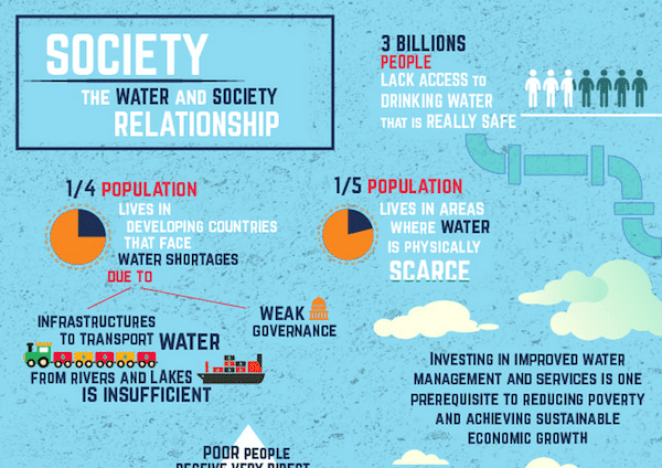 Infographics on the sustainability of water and the relationship to society (click for larger image). Source - UN