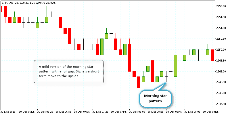Morning star pattern with a full gap