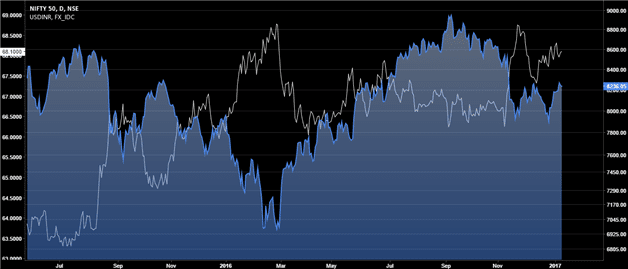 NIFTY50 Cash Market Index (Right) and USDINR (Left)