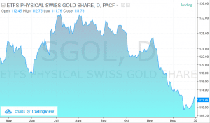 SGOL (ETFS Physical Swiss Gold Shares ETF)
