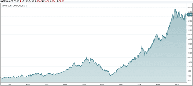 Starbucks stock rally from $4 in 2008 - 2009