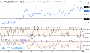 Stochastics vs. Stochastics RSI indicator