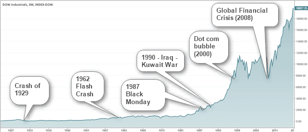 Stock Market Crashes Over the Years