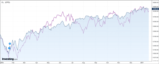 TSX and Crude Oil prices comparison