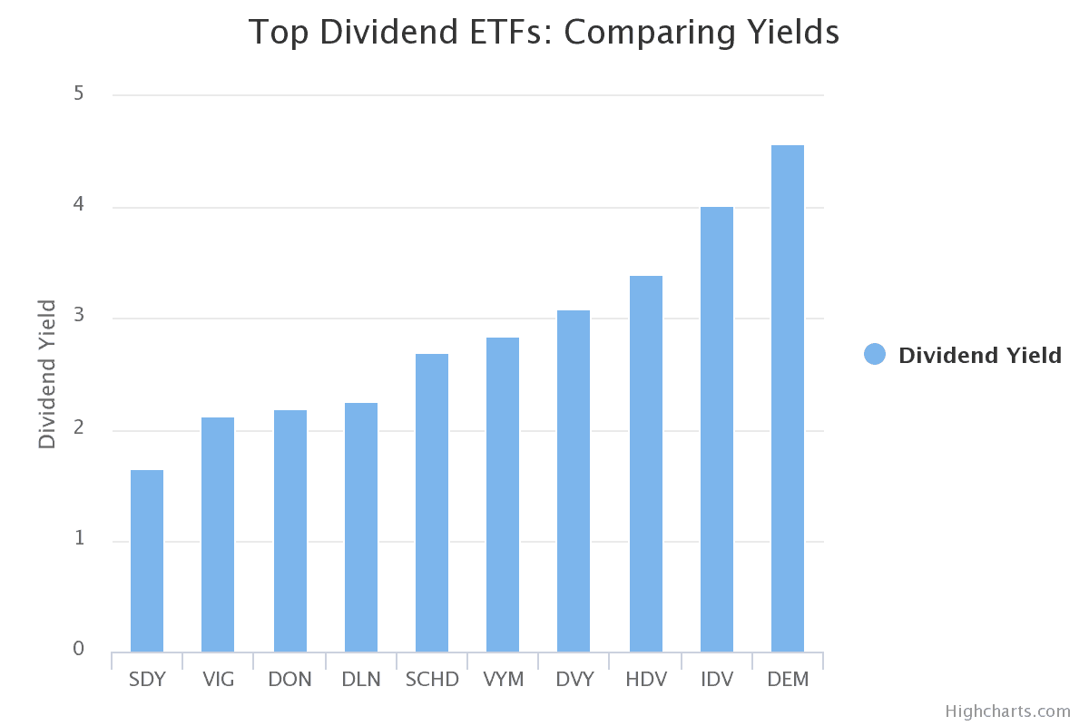 Top 10 Dividend ETF's (Source - ETFdb)