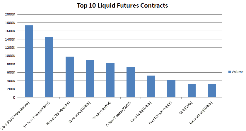 Top 10 Liquid Futures Contracts (Across all exchanges)
