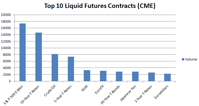Top 10 Liquid Futures Contracts (CME Group)