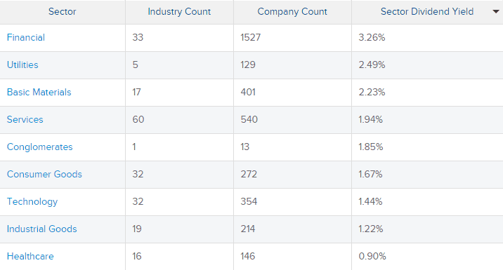 Top dividend paying sectors (Source - Dividends.com)
