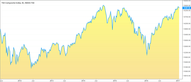 Toronto Stock Exchange (TSX) Index