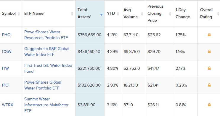 Water equity ETF's – Top 5 (Source - etfdb)