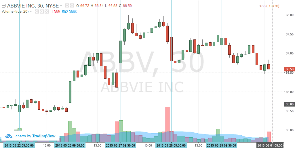 AbbVie Inc. Intraday chart