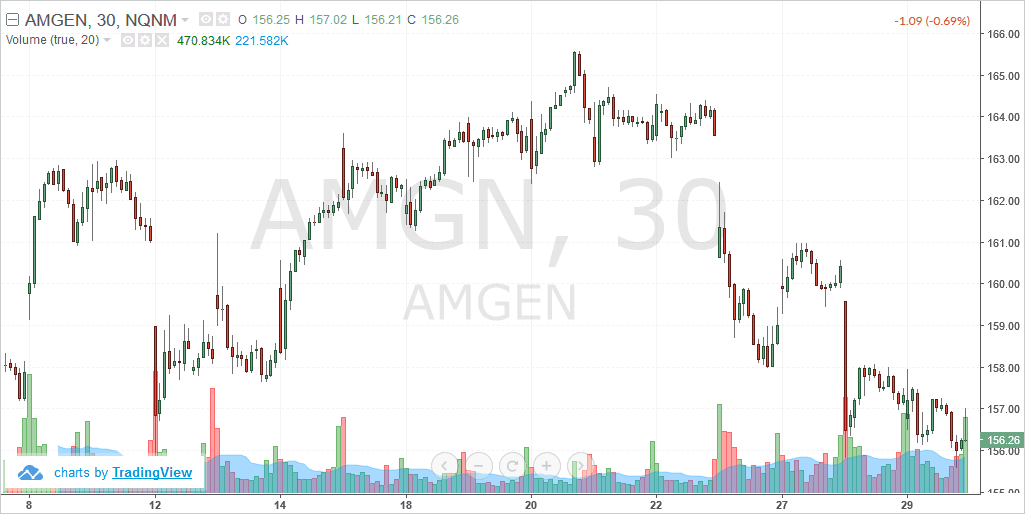 Amgen Inc. (AMGN) – Intraday chart