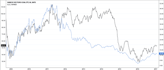 Comparison of Crude Oil prices and KOL ETF
