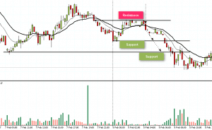 Day trading futures based on 15-minute chart time frame